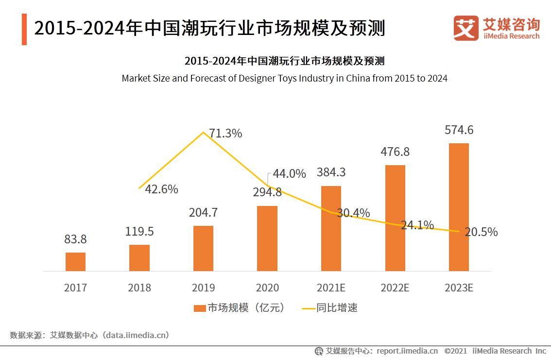 2015-2024年中国潮玩行业市场规模及预测