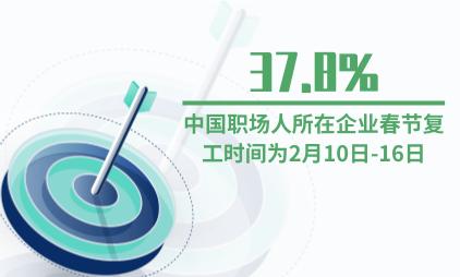 新春办公行业数据分析:37.8%中国职场人所在企业春节复工时间为2月10日-16日