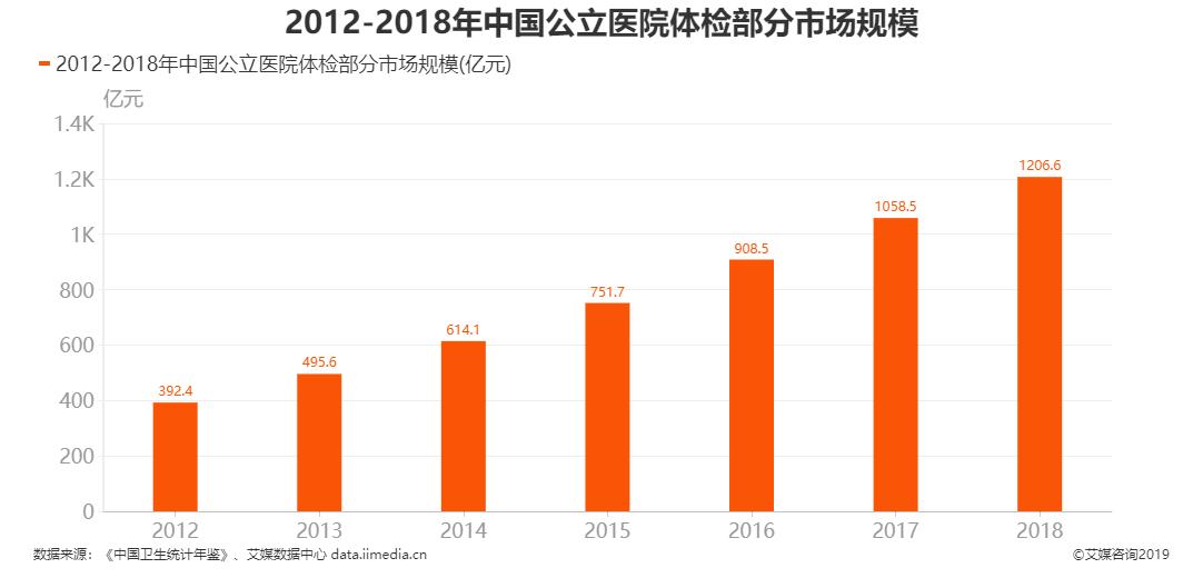 2012-2018年中国公立医院体检部分市场规模