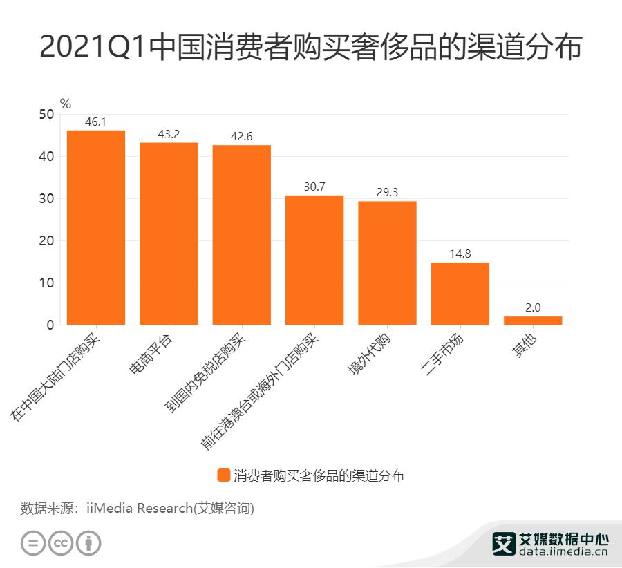 46.1%消费者在中国大陆门店购买奢侈品