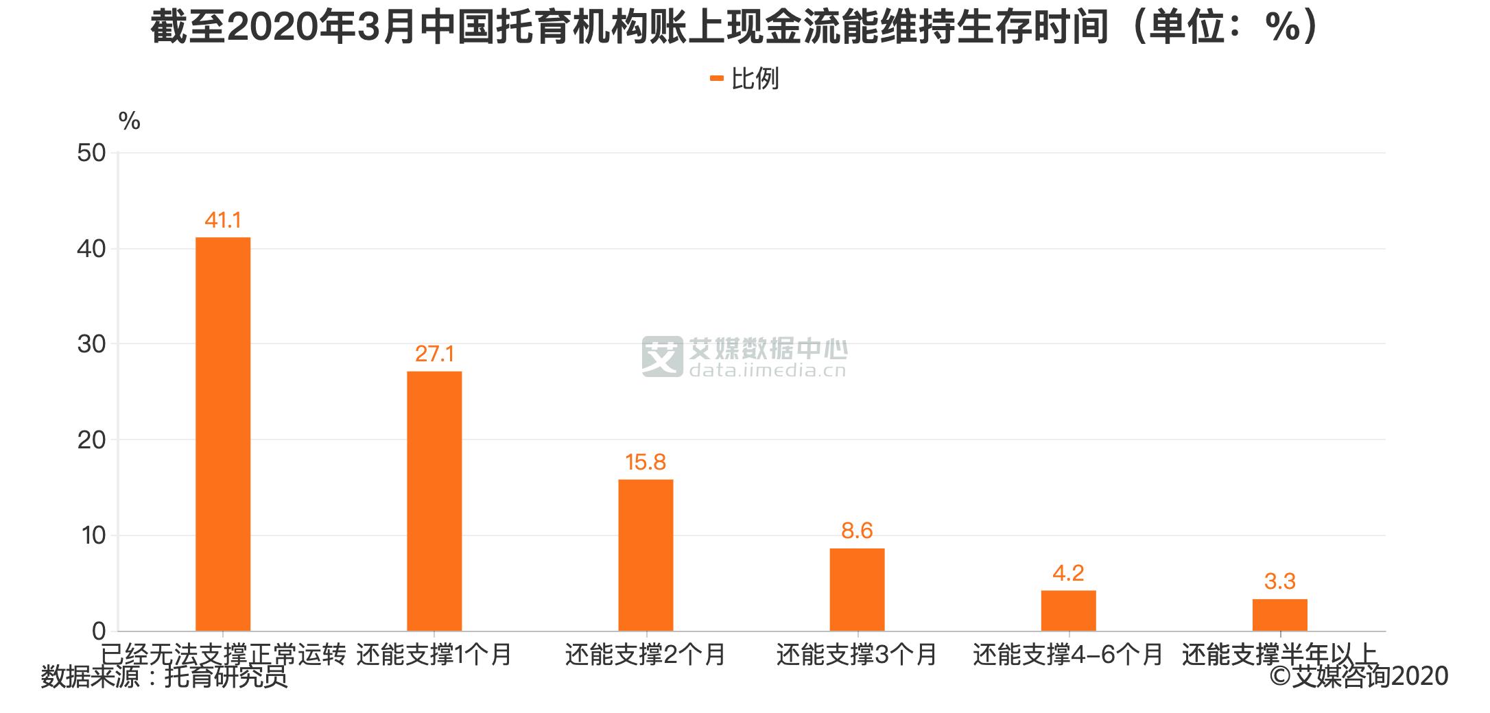 截至2020年3月中国托育机构账上现金流能维持生存时间(单位:%)