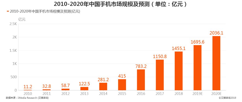 2010-2020中国手机市场规模及预测