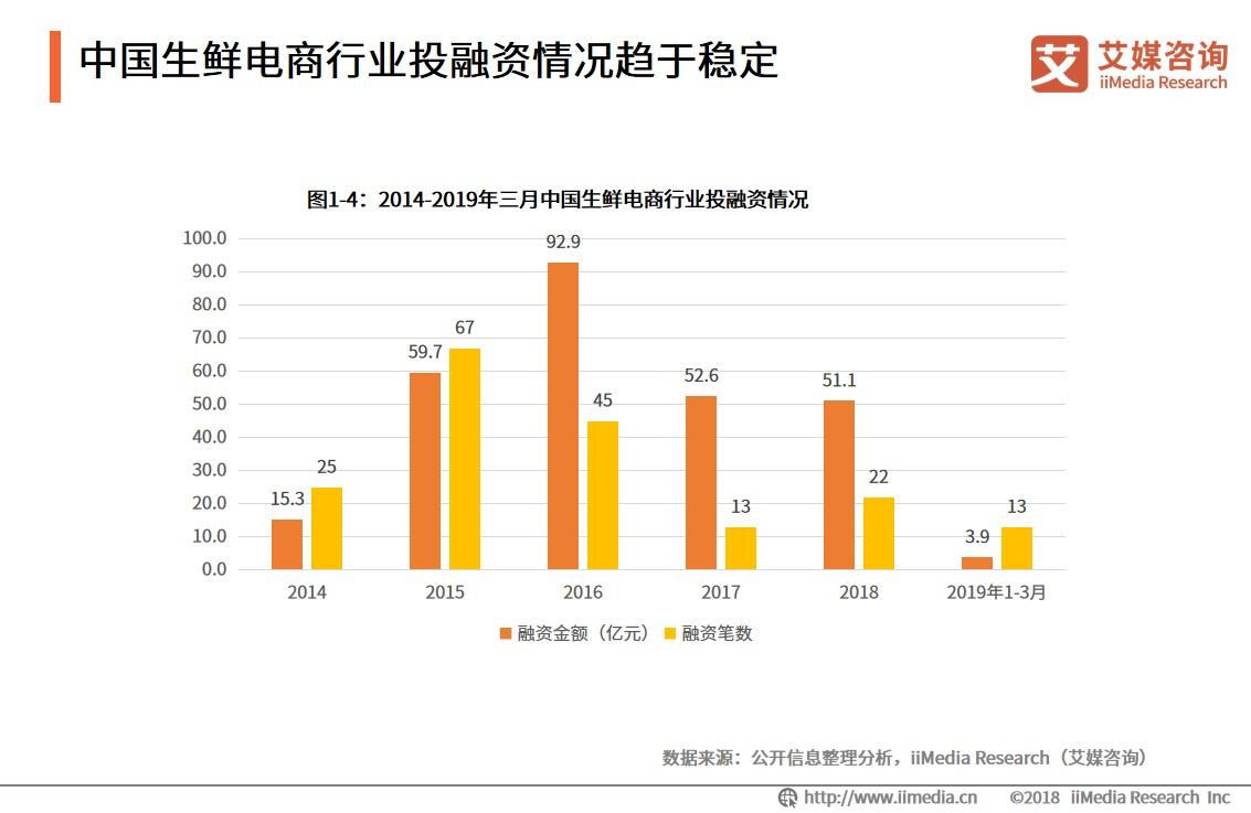中国生鲜电商行业投融资情况趋于稳定