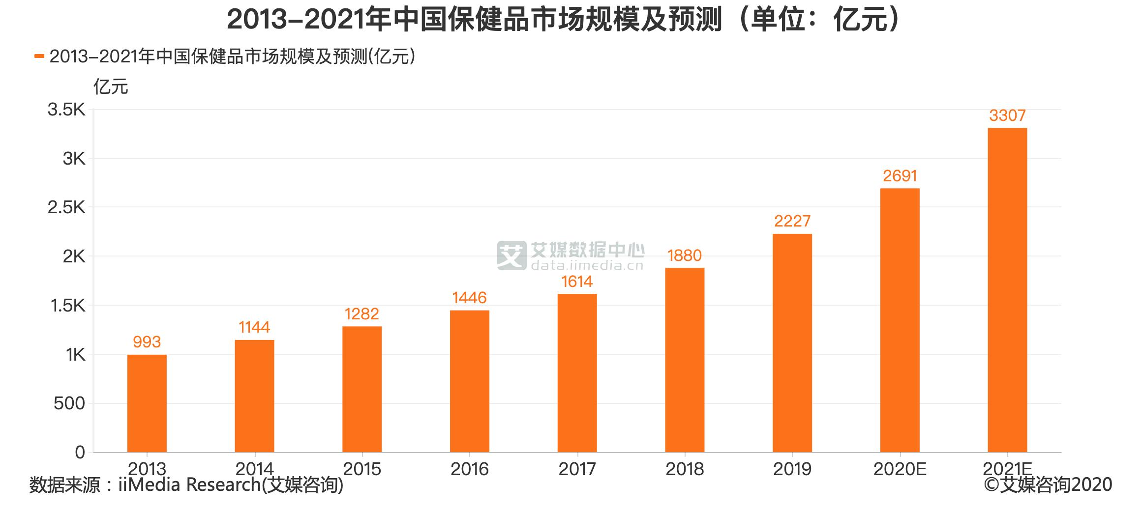 2013-2021年中国保健品市场规模及预测(单位:亿元)