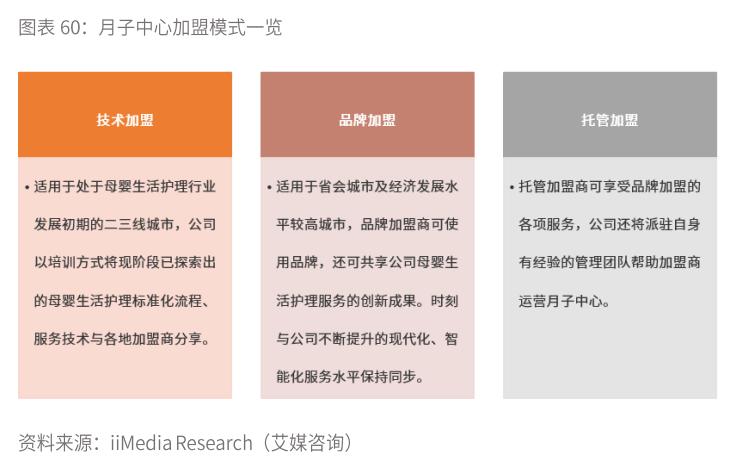 (2)利用加盟的形式提高盈利能力