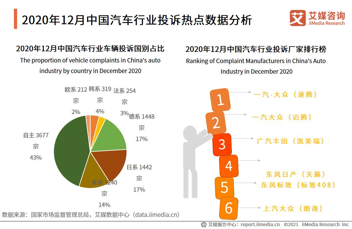 2020年12月中国汽车行业投诉热点数据分析