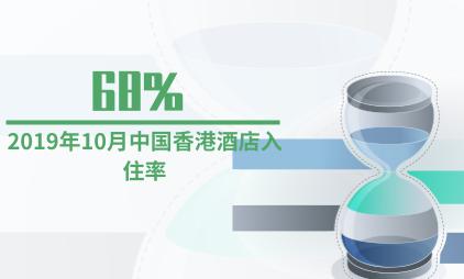 酒店行业数据分析:2019年10月中国香港酒店入住率为68%