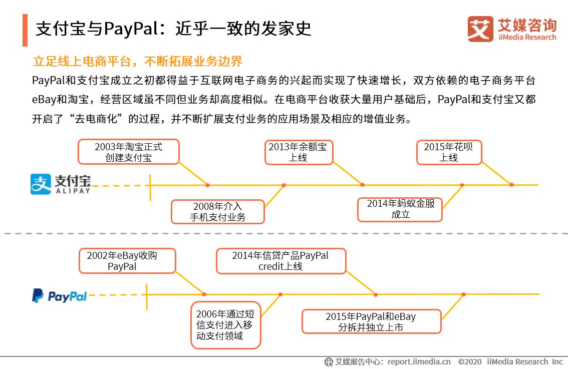支付宝与PayPal:近乎一致的发家史