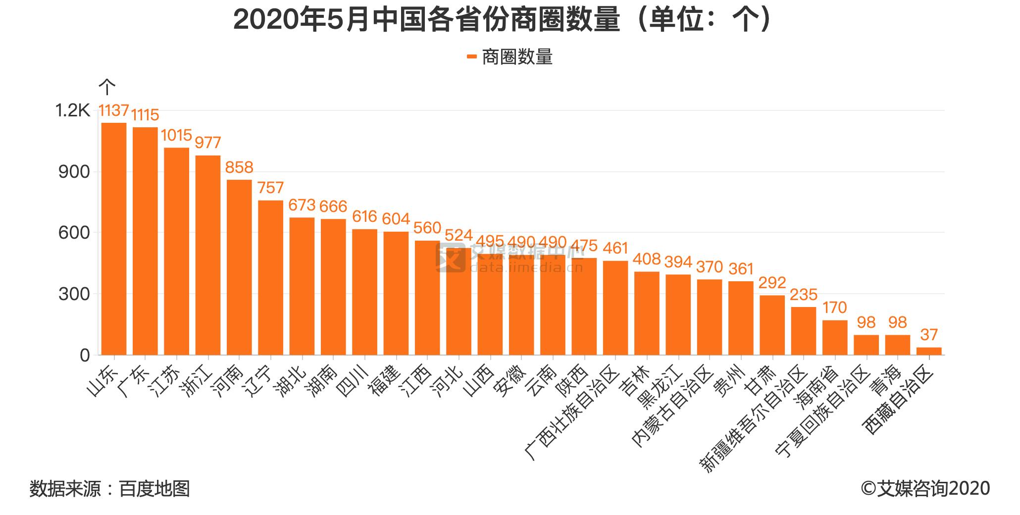 2020年5月中国各省份商圈数量(单位:个)