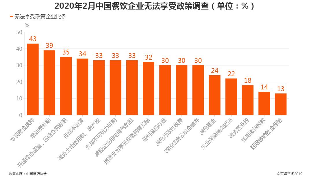 2020年2月中国餐饮企业无法享受政策调查