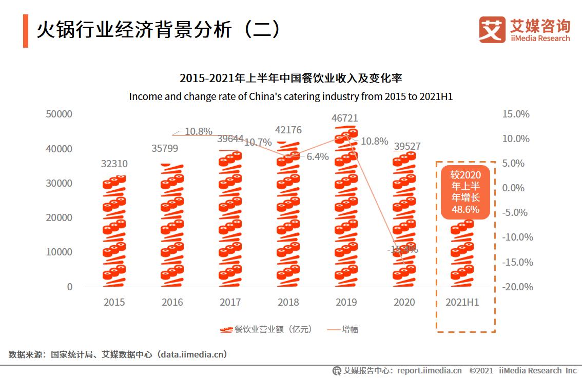火锅行业经济背景分析(二)