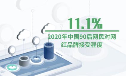 网红品牌行业数据分析:2020年中国90后网民对网红品牌接受程度为11.1%