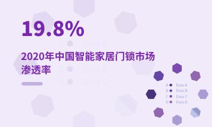 智能门锁行业数据分析:2020年中国智能家居门锁市场渗透率达19.8%