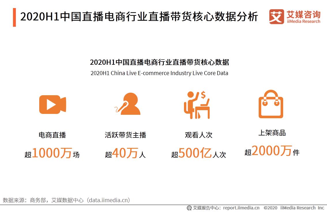 2020H1中国直播电商行业直播带货核心数据分析