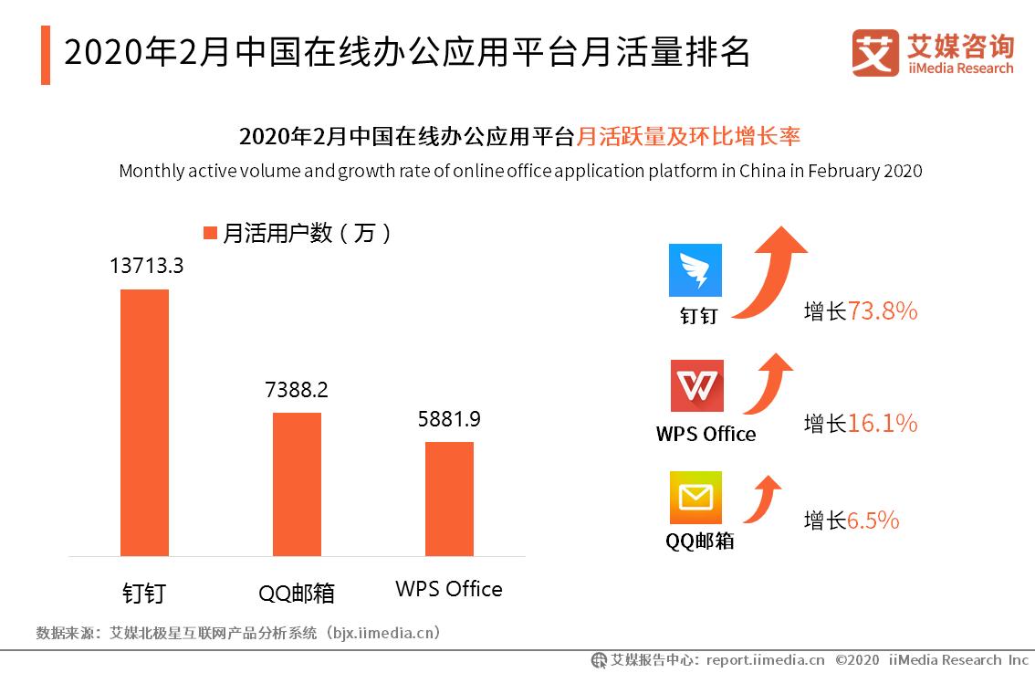 2020年2月中国在线办公应用平台月活量排名