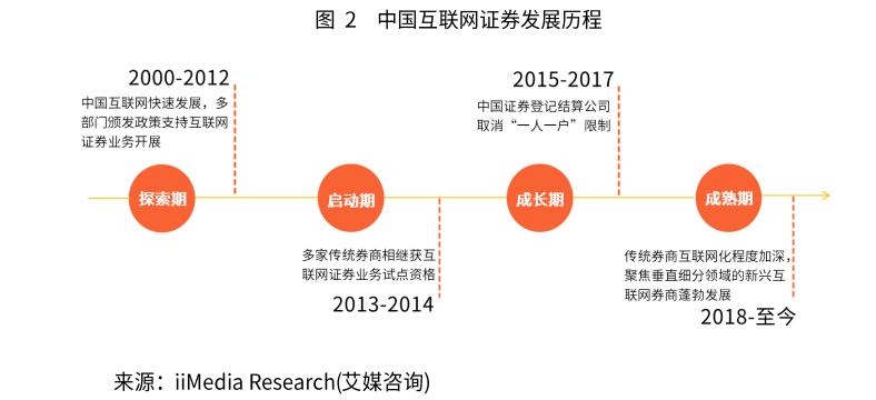 2019年中国互联网证券市场发展现状、竞争格局及趋势分析