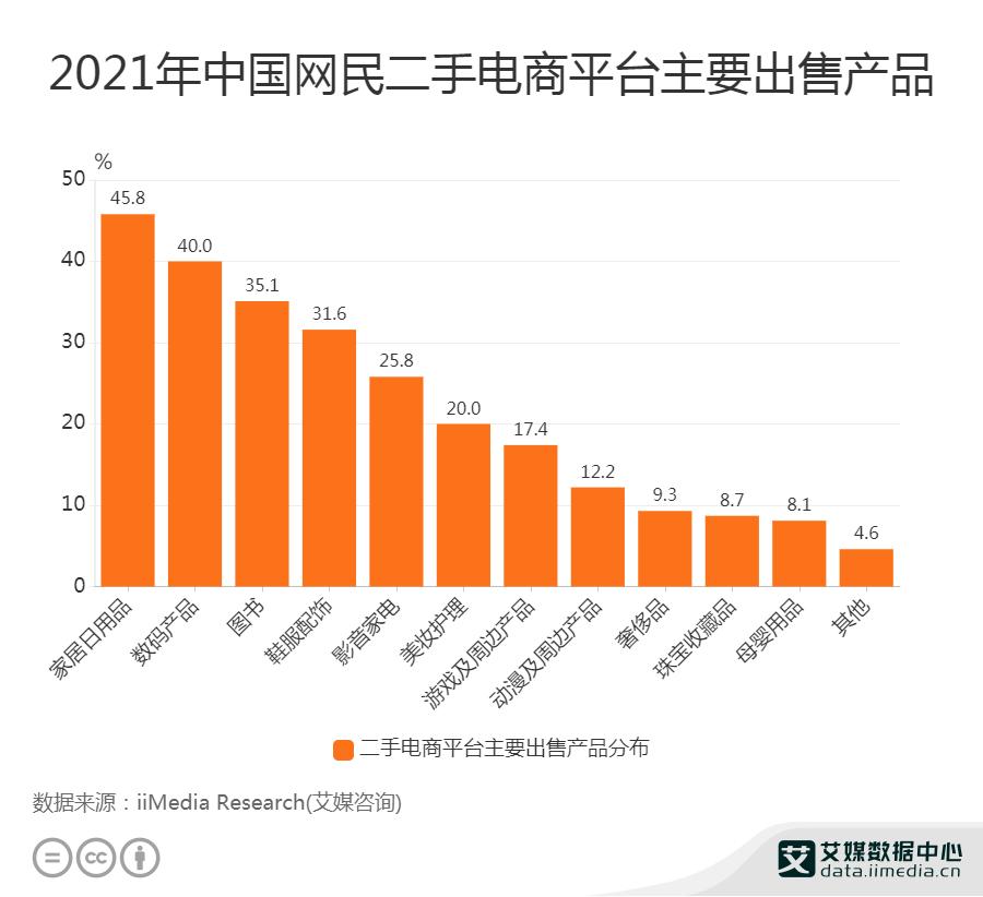45.8%网民使用二手电商平台出售家居日用品