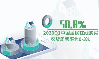 农货电商行业数据分析:2020Q1中国50.8%居民在线购买农货周频率为0-3次