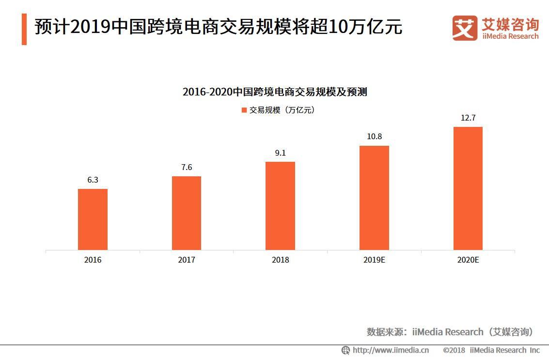 2019年中国跨境电商交易规模达将达10.8万亿