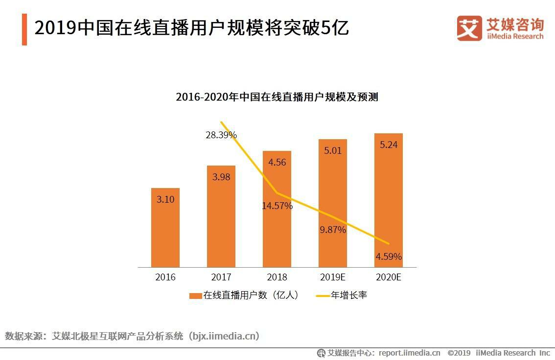 2019中国在线直播用户规模将超5亿人