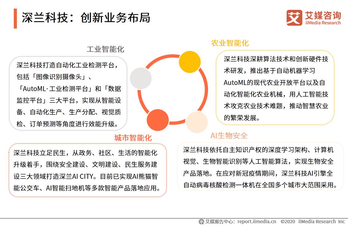 深兰科技:创新业务布局