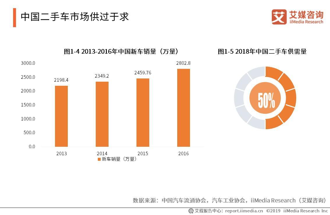 中国二手车市场供过于求