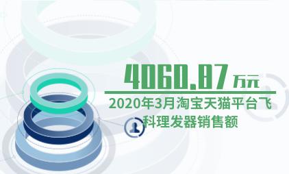 理发器行业数据分析:2020年3月淘宝天猫平台飞科理发器销售额为4060.87万元
