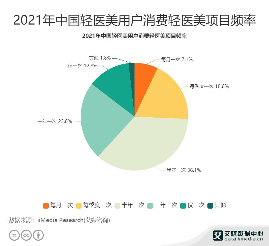 2021年中国轻医美用户消费轻医美项目频率