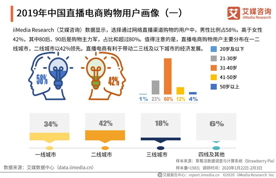 2019年中国直播电商购物用户画像