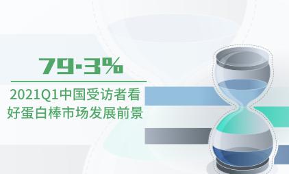 代餐行业数据分析:2021Q1中国79.3%受访者看好蛋白棒市场发展前景