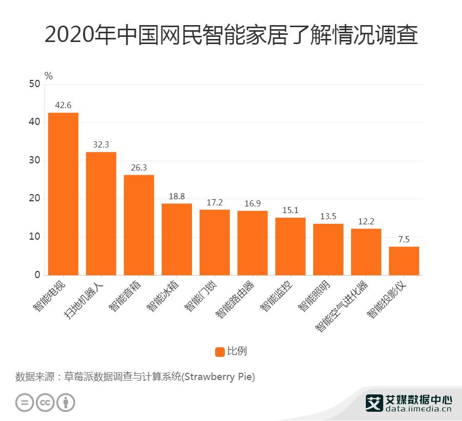 2020年中国网民智能家居了解情况调查
