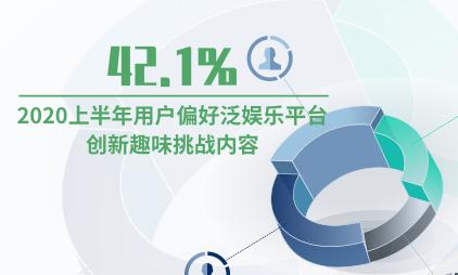 娱乐行业数据分析:2020上半年42.1%用户偏好泛娱乐平台创新趣味挑战内容