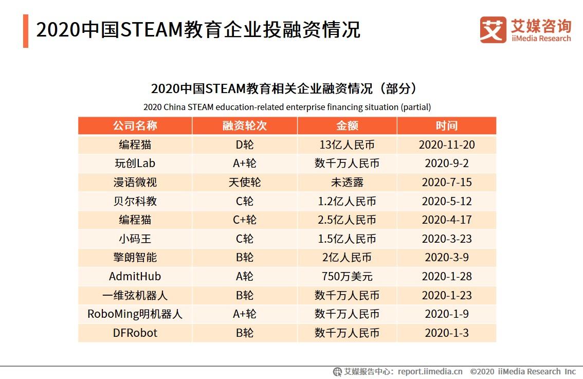 2020中国STEAM教育企业投融资情况