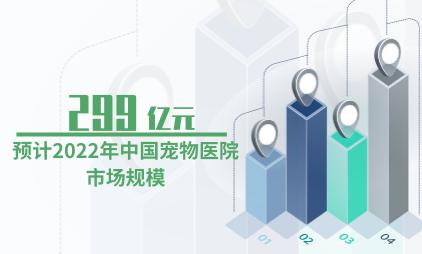 宠物行业数据分析:预计2022年中国宠物医院市场规模将达299亿元