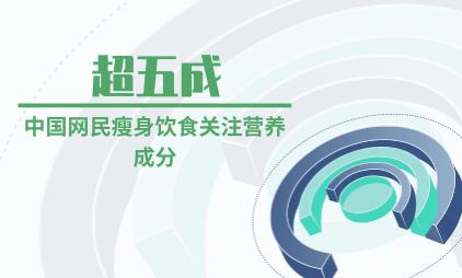 健康瘦身行业数据分析:超五成中国网民关注瘦身饮食产品的营养成分