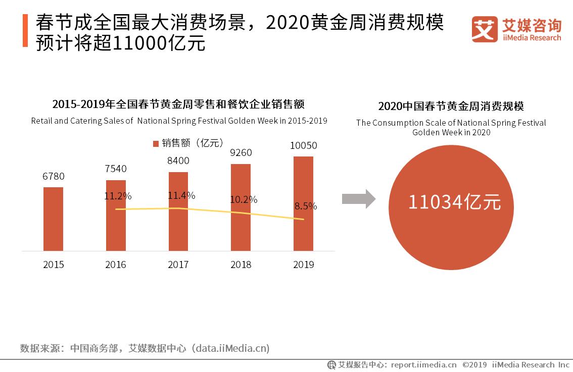 2020黄金周消费规模预计将超11000亿元