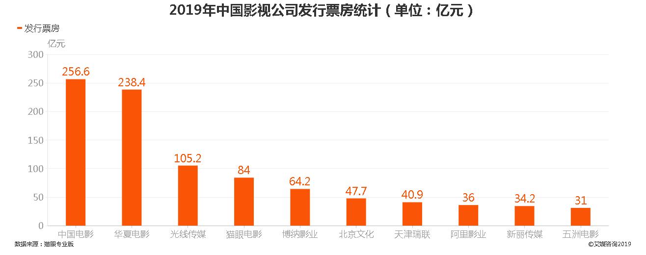 2019年中国影视公司发行票房统计