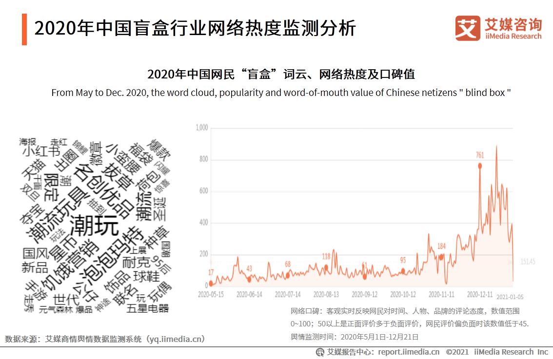 2020年中国盲盒行业网络热度监测分析