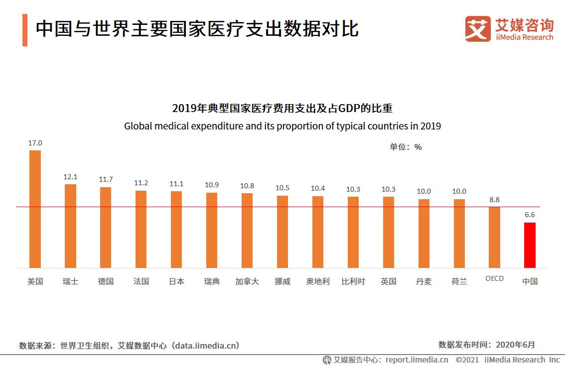 中国与世界主要国家医疗支出数据对比