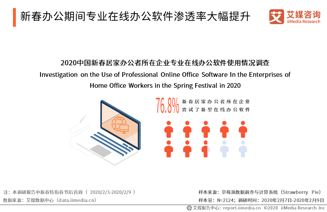 新春办公期间专业在线办公软件渗透率大幅提升