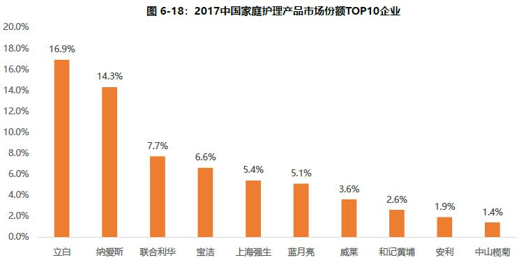 国牌崛起!2019年中国快消品行业研究与发展报告带你解读快消品