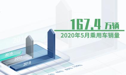 汽车行业数据分析:2020年5月乘用车销量为167.4万辆