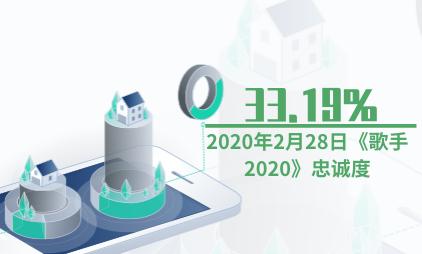 综艺行业数据分析:2020年2月28日《歌手2020》忠诚度为33.19%