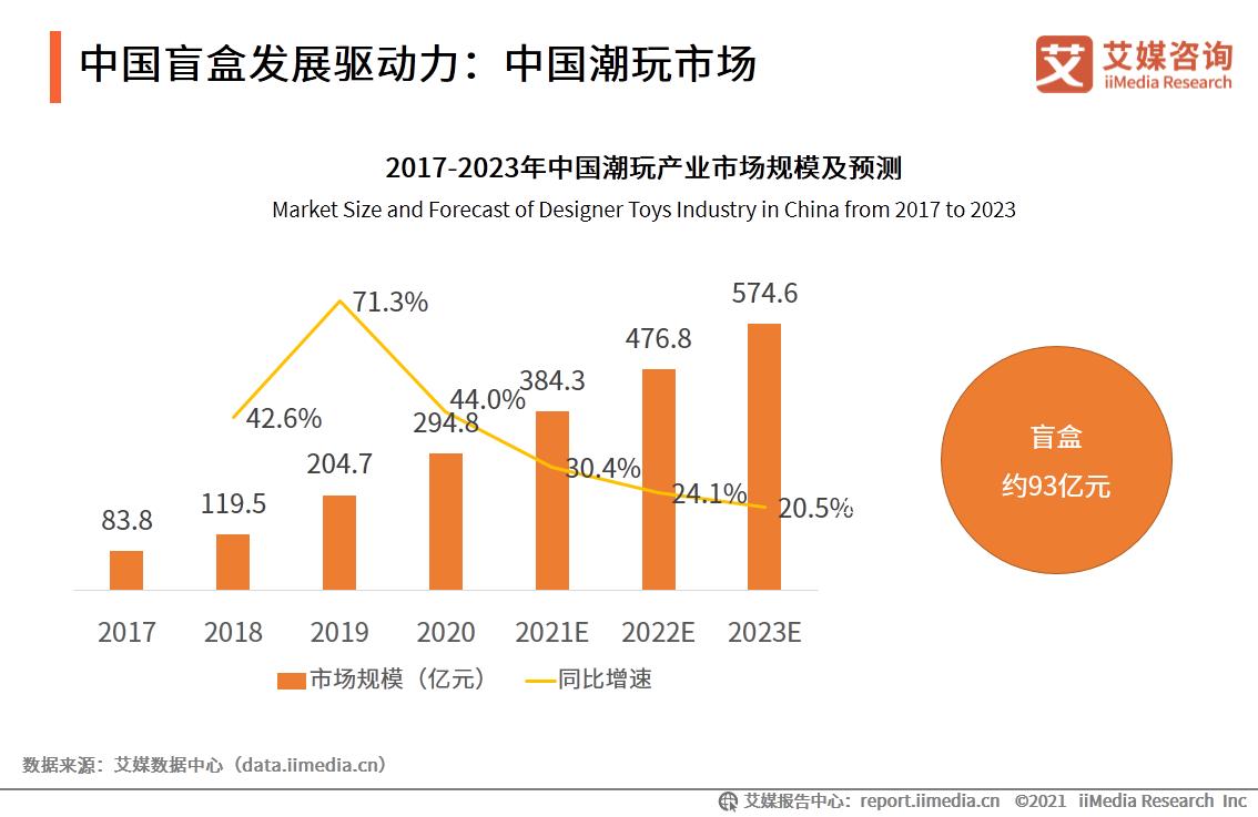 中国盲盒发展驱动力:中国潮玩市场