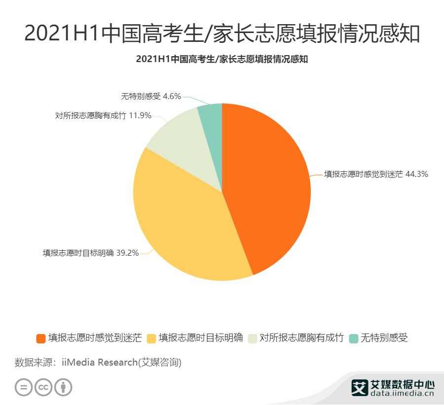 2021H1中国高考生_家长志愿填报情况感知