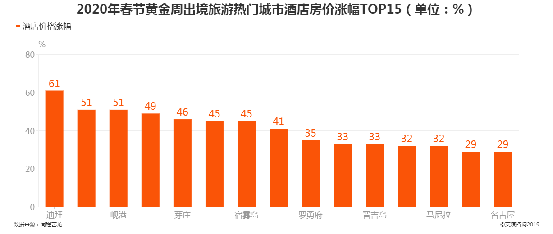 2020年春节黄金周出境旅游热门城市酒店房价涨幅TOP15