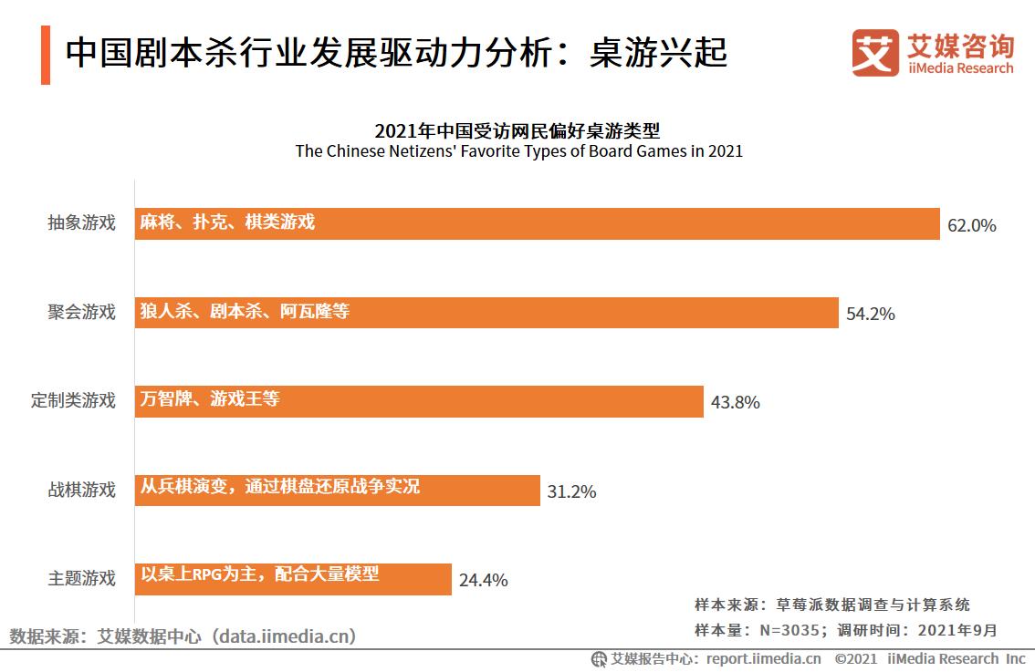 中国剧本杀行业发展驱动力分析:桌游兴起