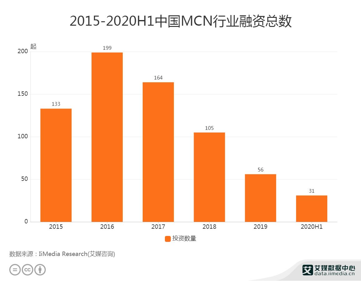 2015-2020H1中国MCN行业融资总数