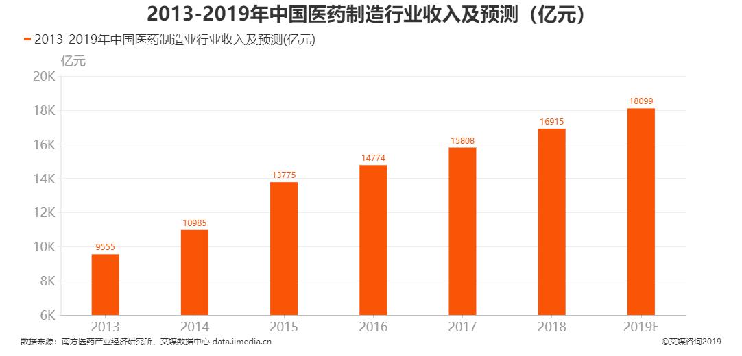 2013-2019年中国医药制造业行业收入及预测