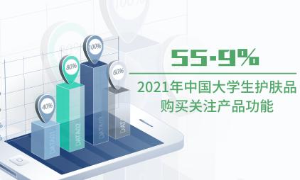 护肤行业数据分析:2021年中国55.9%大学生护肤品购买关注产品功能